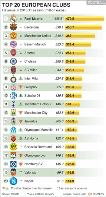 20 футбольных клубов Европы