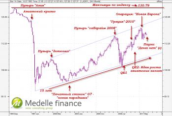 Индекс азиатских валют