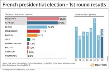Итоги первого тура выборов во Франции