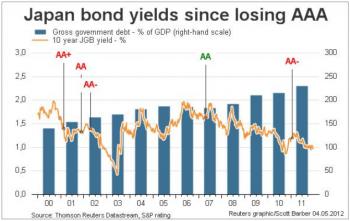"""Рейтинг Японии и ставка доходности """"десятилеток"""""""