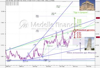 10-Year Spanish Bond Yield