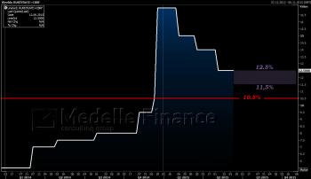 Процентная ставка ЦБ РФ
