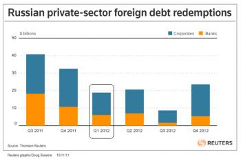 Внешний долг корпораций и банков РФ