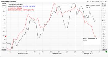 Рубль VS Рупия
