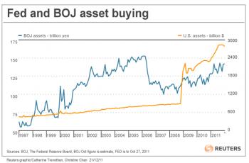 Стимулирующие меры Банка Японии и ФРС