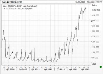 Остатки коммерческих банков на депозитах в ЕЦБ
