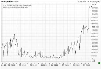 Депозиты коммерческих банков в ЕЦБ