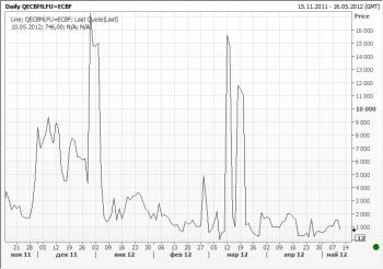 Экстренные кредиты, привлекаемые у ЕЦБ