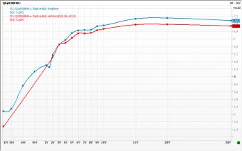 Изменение кривой доходностей Испании в за июнь 2012