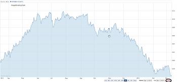 Японская йена VS Индийская рупия