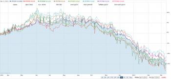 Девальвация йены к валютам Азии