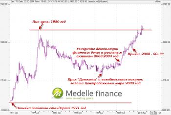 XAUCHF, Золото против франка Швейцарии. Исторческий график